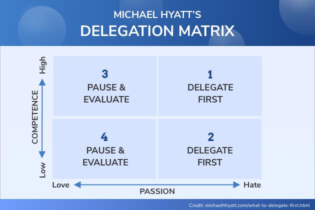 time management strategies, delegation matrix