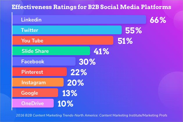 social media, chart 2