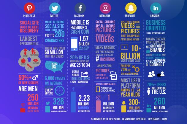 social media, chart 1