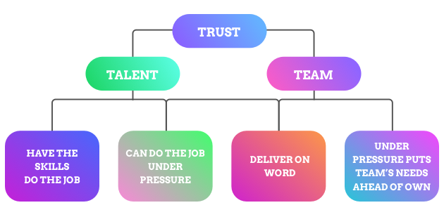 player coach syndrome, flow chart