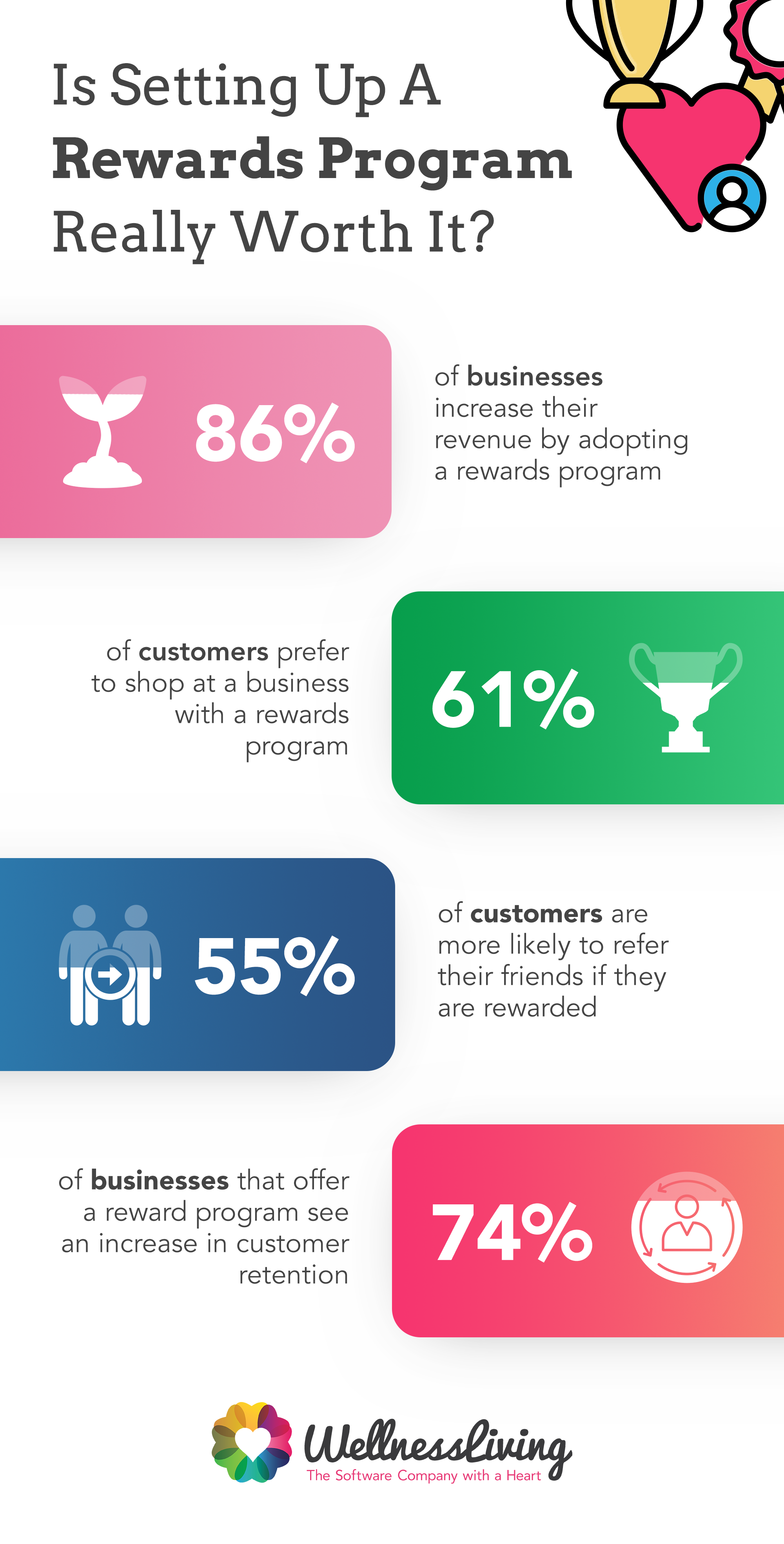 gym rewards program, rewards statistic infographic